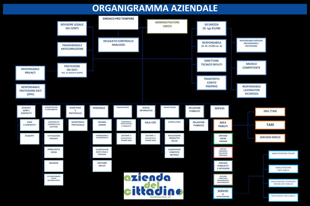 Organigramma Azienda del Cittadino